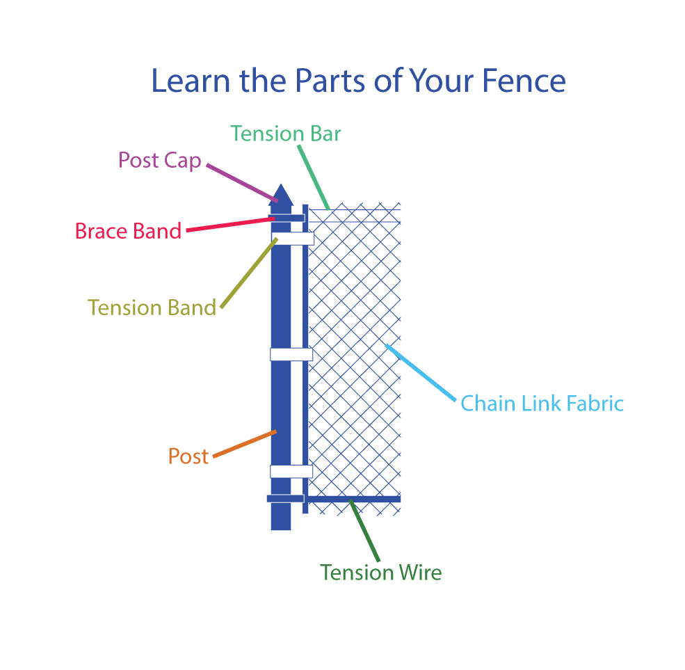 Fence Parts Diagram